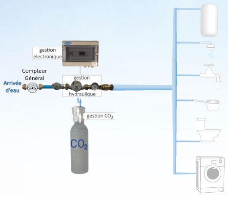 Adoucisseur d'eau à CO2