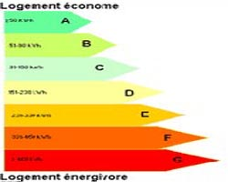 Classification energétique des bâtiments