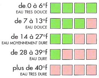 Diagramme de lecture d'un test de dureté de son eau