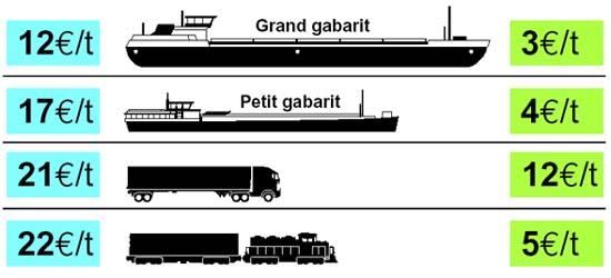 interet transport marchandises par bateaux. Black Bedroom Furniture Sets. Home Design Ideas
